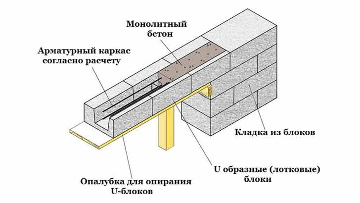 Армирование газобетонной кладки и перемычки