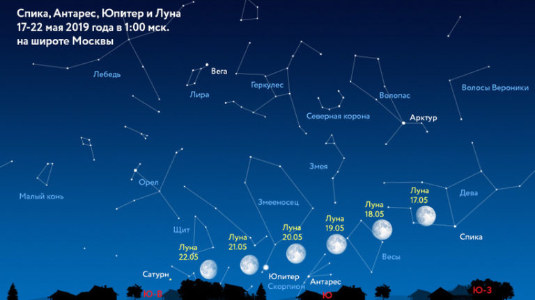Полная Луна сблизится с Юпитером 21 мая 2019 года