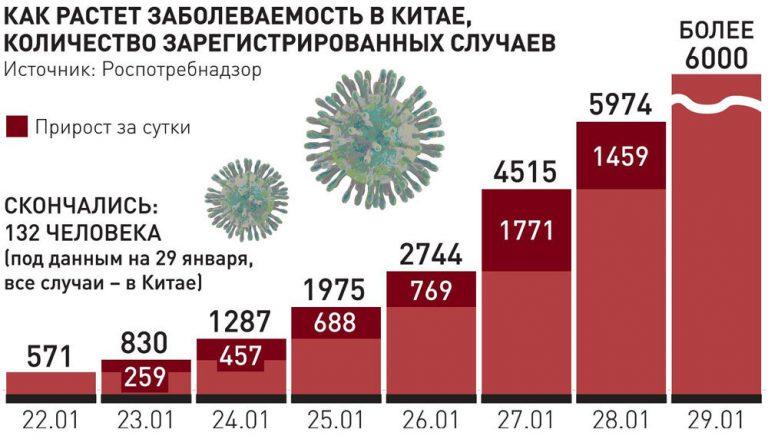 Как растет заболеваемость вирусом в Китае