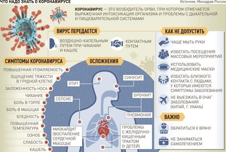 Что нужно знать о коронавирусе и борьбе с ним