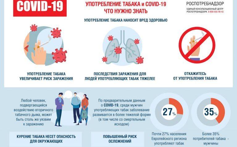 Роспотребнадзор: Курильщики тяжелее переносят коронавирус