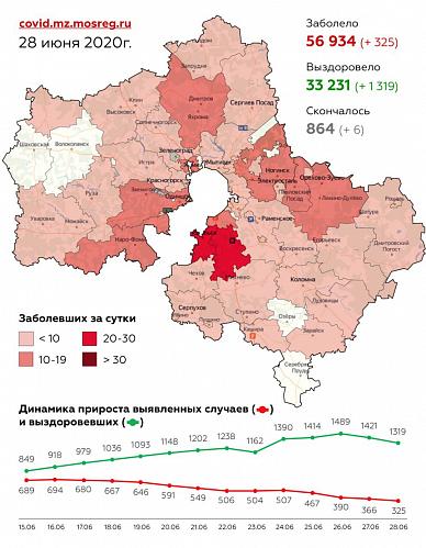 Сводка по заболеваемости коронавирусом в Московской области на 28 июня