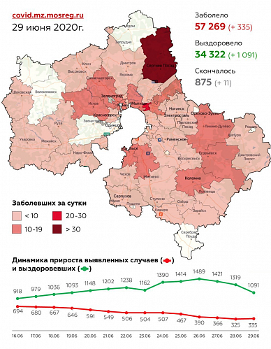 Сводка заболевания коронавирусом в Подмосковье за 29 июня