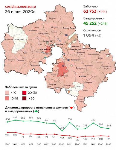 Сводка заболеваемости коронавирусной инфекцией в Подмосковье на 26 июля