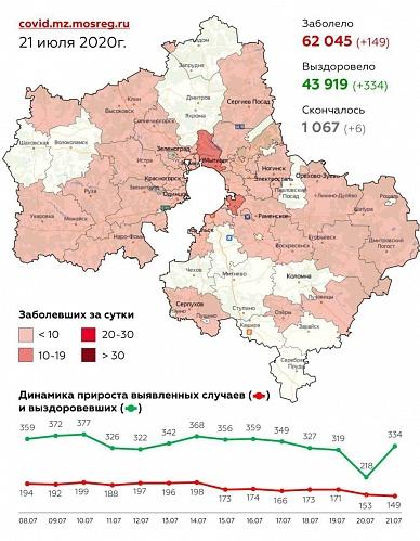 Сводка по заболеваемости коронавирусной инфекцией в Московской области на 21 июля