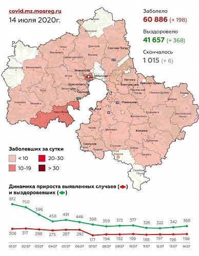 Сводка заболеваемости коронавирусной инфекцией в Подмосковье на 14 июля