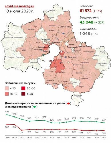 Сводка по заболеваемости коронавирусной инфекцией в Московской области на 18 июля