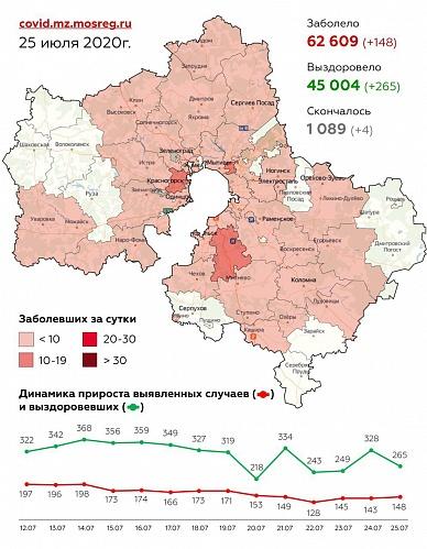 Сводка по заболеваемости COVID-19 в Подмосковье на 25 июля
