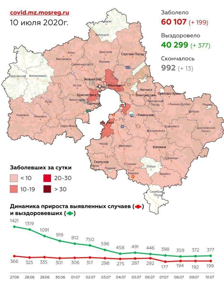 Сводка по заболеваемости коронавирусной инфекцией в Подмосковье на 10 июля