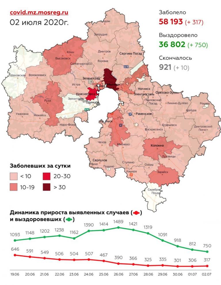 Сводка по заболеваемости COVID-2019 в Подмосковье на 2 июля