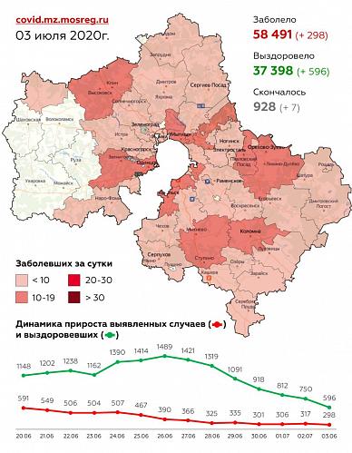 Сводка по заболеваемости COVID-2019 в Московской области на 3 июля