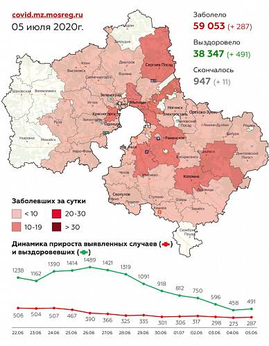 Сводка по заболеваемости коронавирусной инфекцией в Подмосковье