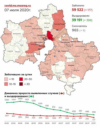 Сводка по заболеваемости коронавирусной инфекцией в Подмосковье на 7 июля