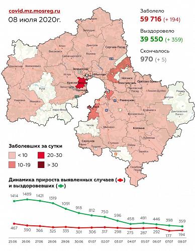 Сводка по заболеваемости коронавирусной инфекцией в Подмосковье на 8 июля