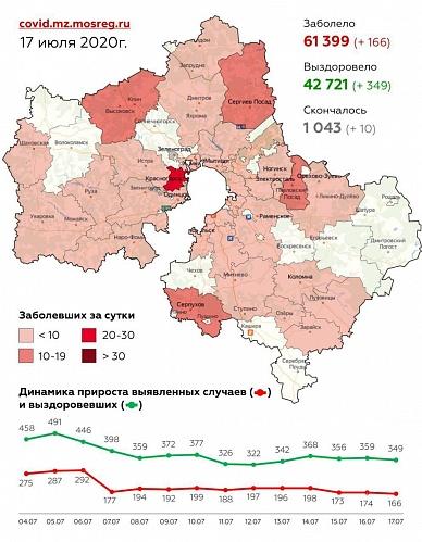 Клин в пятёрке подмосковных городов по числу заболевших COVID-19 за прошедшие сутки