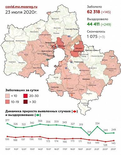 Сводка по заболеваемости коронавирусной инфекцией в Московской области на 23 июля