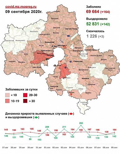 Сводка заболеваемости коронавирусом в Подмосковье на 9 сентября