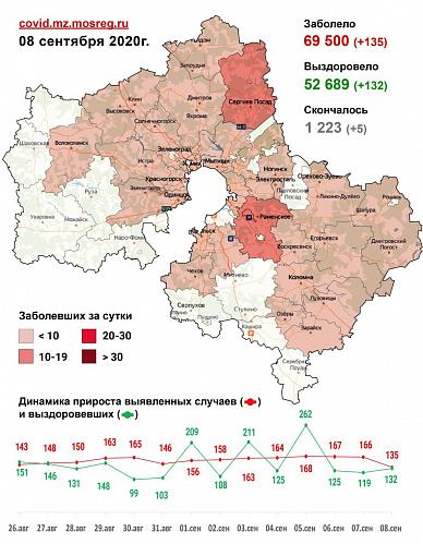 Сводка заболеваемости короновирусной инфекцией в Подмосковье на 7 сентября