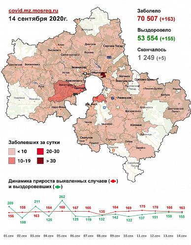 В Подмосковье с 11 по 13 сентября зафиксировано 499 случаев заболевания коронавирусом