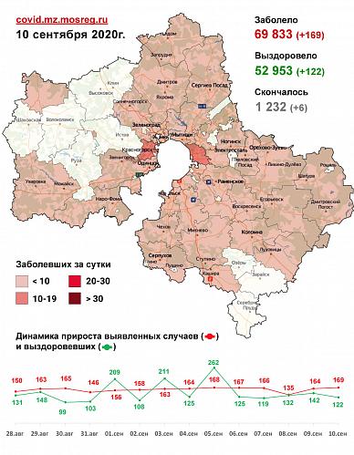 Сводка по заболеваемости коронавирусом в Подмосковье на 10 сентября