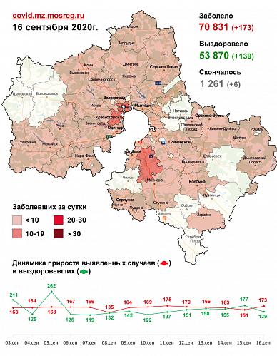 Сводка заболеваемости COVID-19 в Подмосковье на 16 сентября