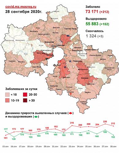 Сводка заболеваемости COVID-19 в Подмосковье на 28 сентября
