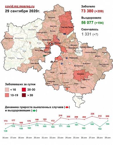 Сводка по заболеванию COVID-19 в Подмосковье на 29 сентября