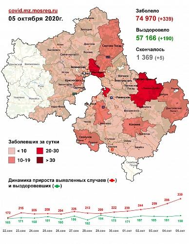 Сводка заболеваемости COVID-19 в Подмосковье на 5 октября