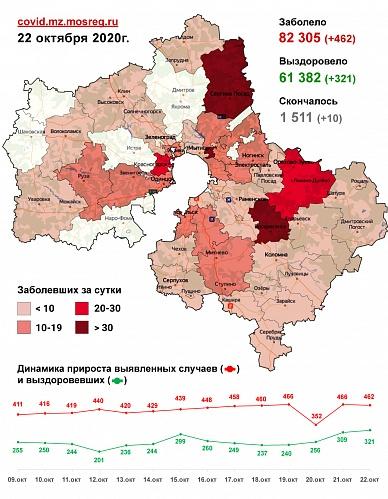 Сводка заболеваемости коронавирусом в Подмосковье на 22 октября