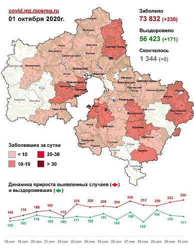 Сводка по заболеваемости COVID-19 в Подмосковье на 1 октября