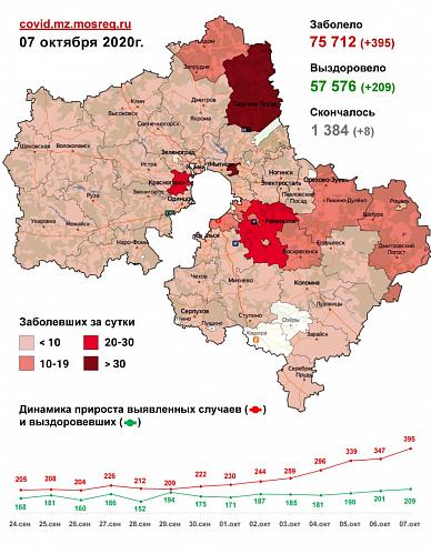 Сводка по заболеваемости COVID-19 в Подмосковье на 7 октября