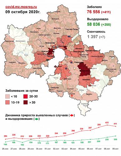 Сводка заболеваемости COVID-19 в Подмосковье на 9 октября