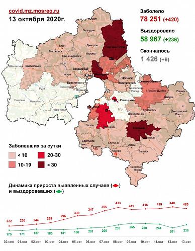 Сводка заболевания коронавирусной инфекцией в Подмосковье на 13 октября