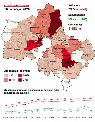 Сводка заболевания COVID-19 в Подмосковье на 16 октября