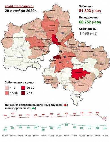 Сводка заболевания COVID-19 в Подмосковье на 20 октября