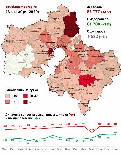 Сводка заражения коронавирусной инфекцией в Подмосковье